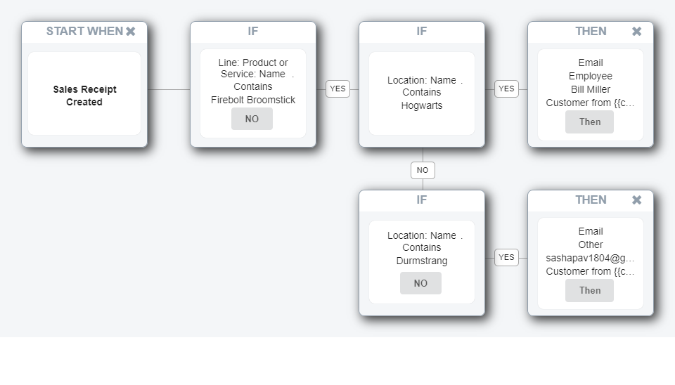 Product Delivery Request Flow